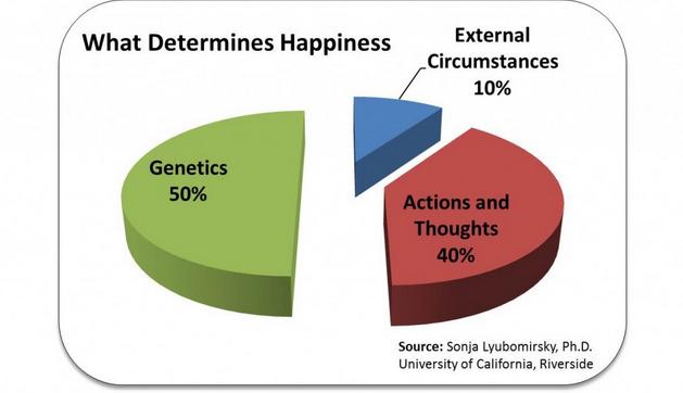 Boldogság és mindfulness: mennyire van hatalmunk tudatosan befolyásolni a boldogságszintünket?